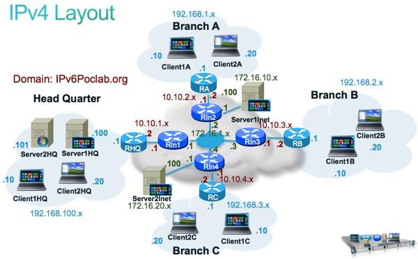 IPv4 Layout