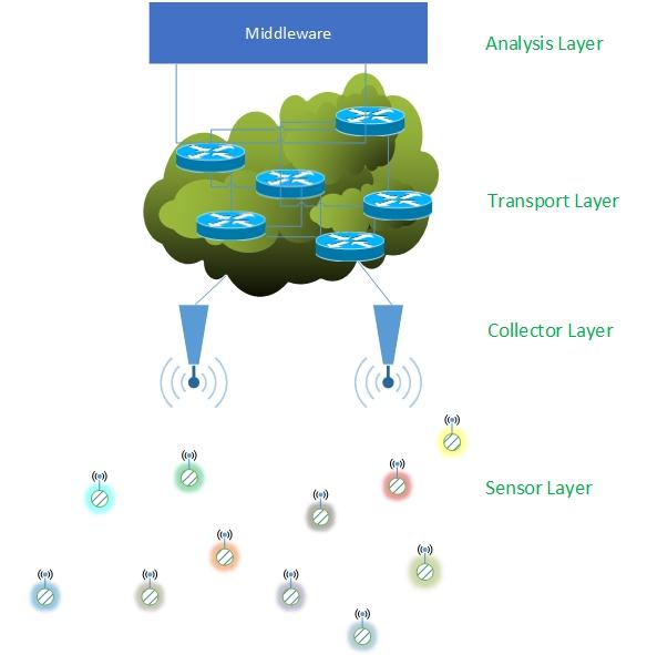 Sensor Layer